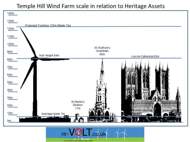 Temple Hill wind farm scale vs local heritage assets